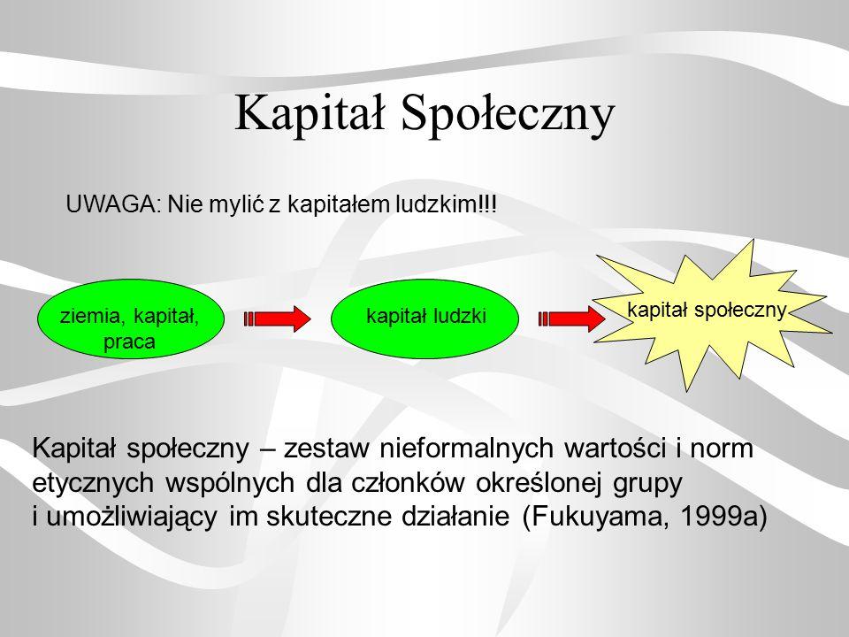 Kapitał Społeczny UWAGA: Nie mylić z kapitałem ludzkim!!! ziemia, kapitał, praca kapitał ludzki kapitał społeczny Kapitał społeczny – zestaw nieformal
