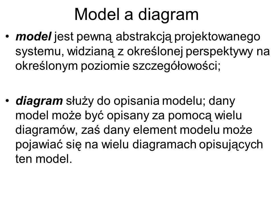 Model a diagram model jest pewną abstrakcją projektowanego systemu, widzianą z określonej perspektywy na określonym poziomie szczegółowości; diagram s
