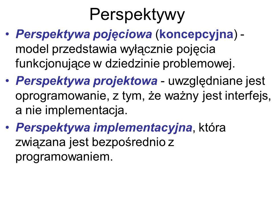 Perspektywy Perspektywa pojęciowa (koncepcyjna) - model przedstawia wyłącznie pojęcia funkcjonujące w dziedzinie problemowej. Perspektywa projektowa -