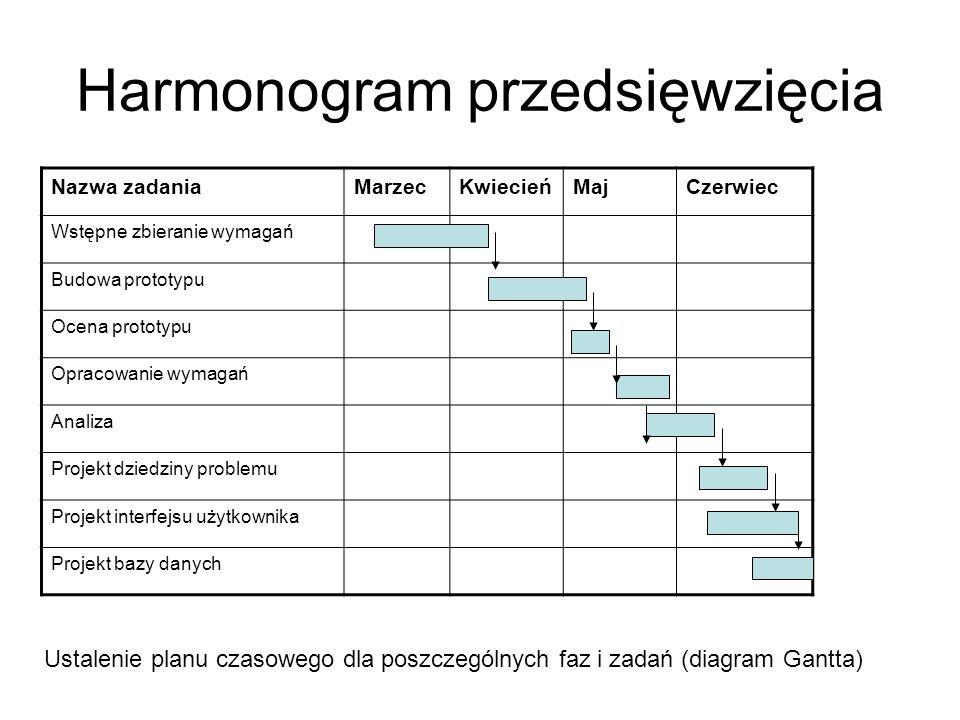Notacja Notacja to zbiór oznaczeń i jest wykorzystywana do dokumentowania wyników poszczególnych faz projektu (pośrednich i końcowych), ułatwiając komunikację zarówno między członkami zespołu projektowego, jak i między zespołem projektowym a klientem.