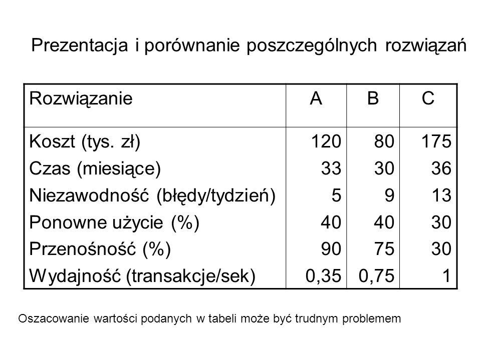 Prezentacja i porównanie poszczególnych rozwiązań RozwiązanieABC Koszt (tys. zł) Czas (miesiące) Niezawodność (błędy/tydzień) Ponowne użycie (%) Przen