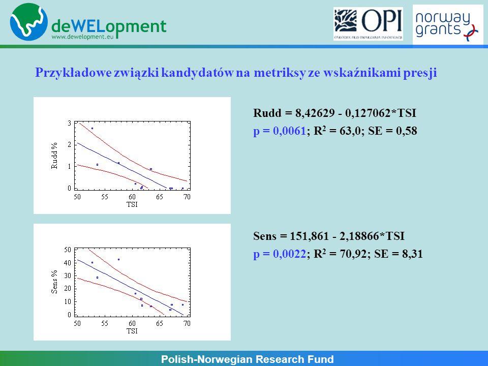 Polish-Norwegian Research Fund Przykładowe związki kandydatów na metriksy ze wskaźnikami presji Rudd = 8,42629 - 0,127062*TSI p = 0,0061; R 2 = 63,0; SE = 0,58 Sens = 151,861 - 2,18866*TSI p = 0,0022; R 2 = 70,92; SE = 8,31