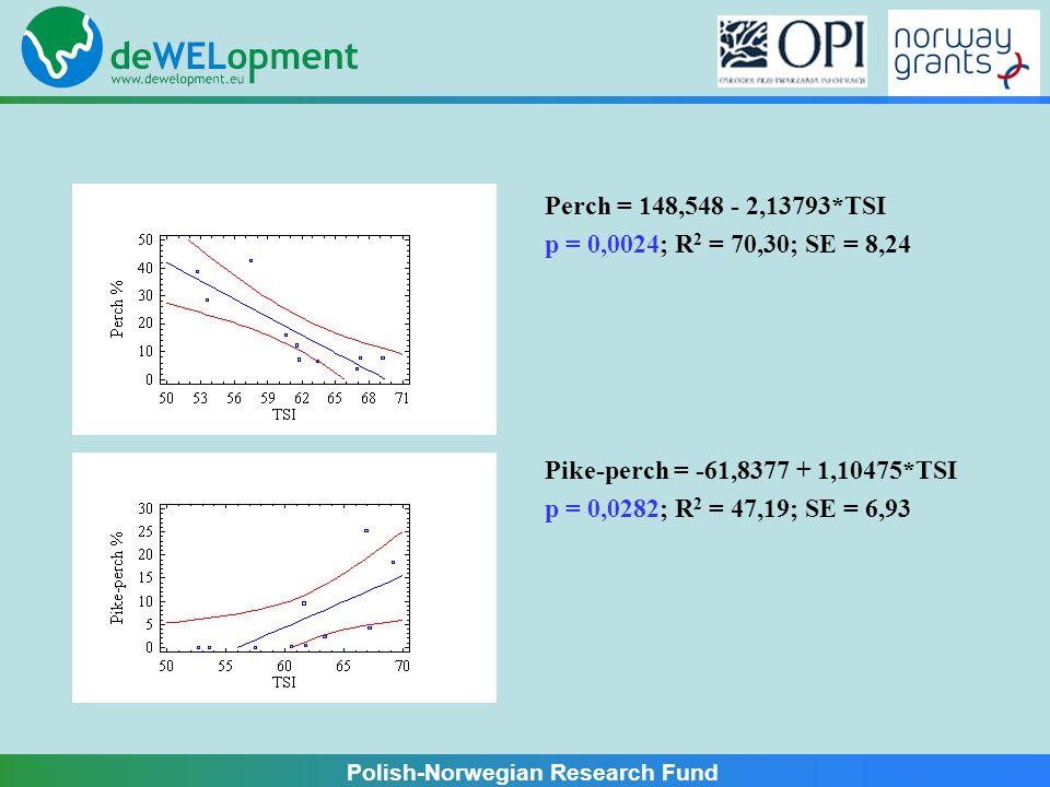 Polish-Norwegian Research Fund Pike = 4,82042 + 0,00332657*TSI p = 0,9956; R 2 = 0,00; SE = 9,72 Litoral = 3,31247 - 0,050733*TSI p = 0,0708; R 2 = 35,16; SE = 0,41