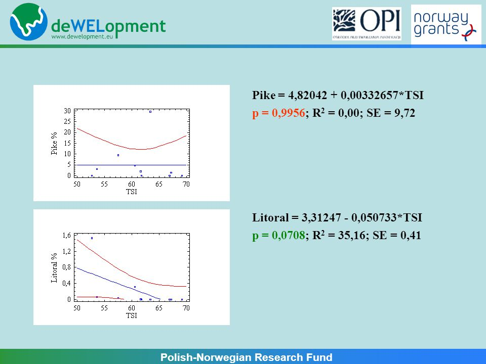 Polish-Norwegian Research Fund Total WPUE = -2022,75 + 106,413*TSI p = 0,3530; R 2 = 10,82; SE = 1810,08 Omni WPUE = 513,738 + 19,7012*TSI p = 0,7291; R 2 = 1,58; SE = 921,03