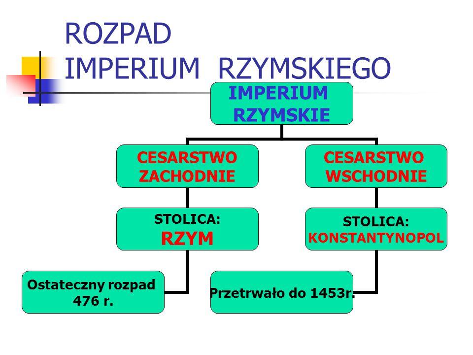 ROZPAD IMPERIUM RZYMSKIEGO IMPERIUM RZYMSKIE CESARSTWO ZACHODNIE STOLICA: RZYM Ostateczny rozpad 476 r.