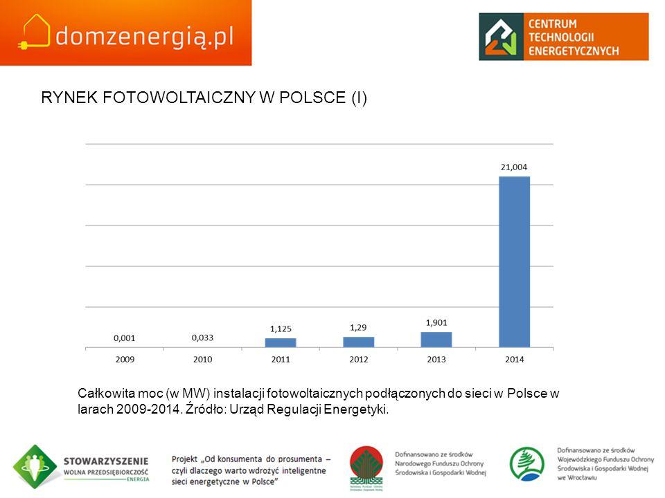 Całkowita moc (w MW) instalacji fotowoltaicznych podłączonych do sieci w Polsce w larach 2009-2014. Źródło: Urząd Regulacji Energetyki. RYNEK FOTOWOLT