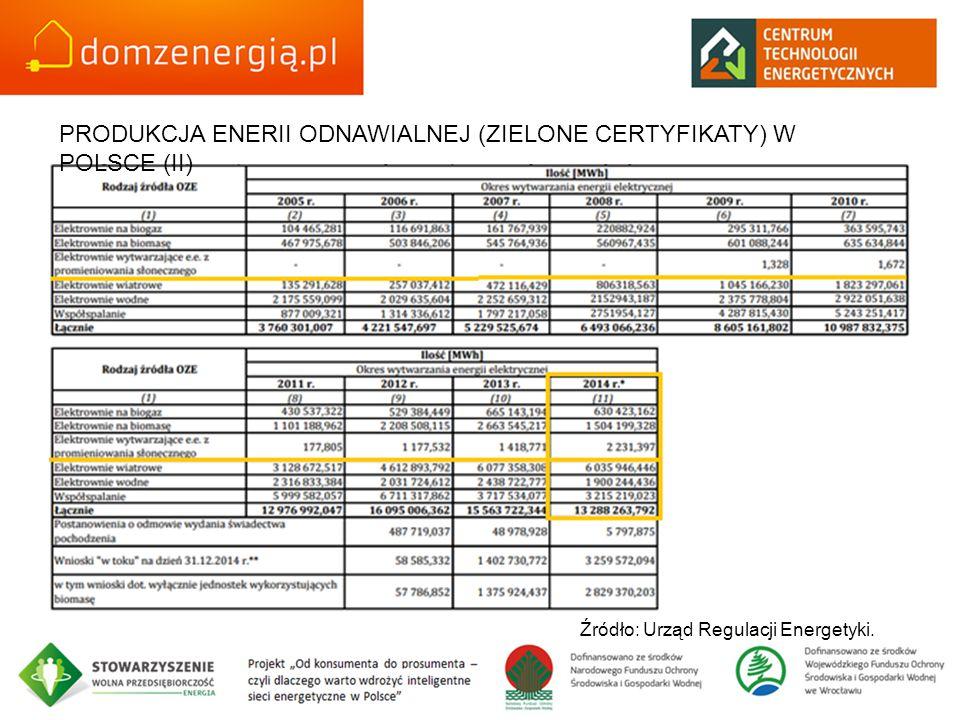 PRODUKCJA ENERII ODNAWIALNEJ (ZIELONE CERTYFIKATY) W POLSCE (II) Źródło: Urząd Regulacji Energetyki.