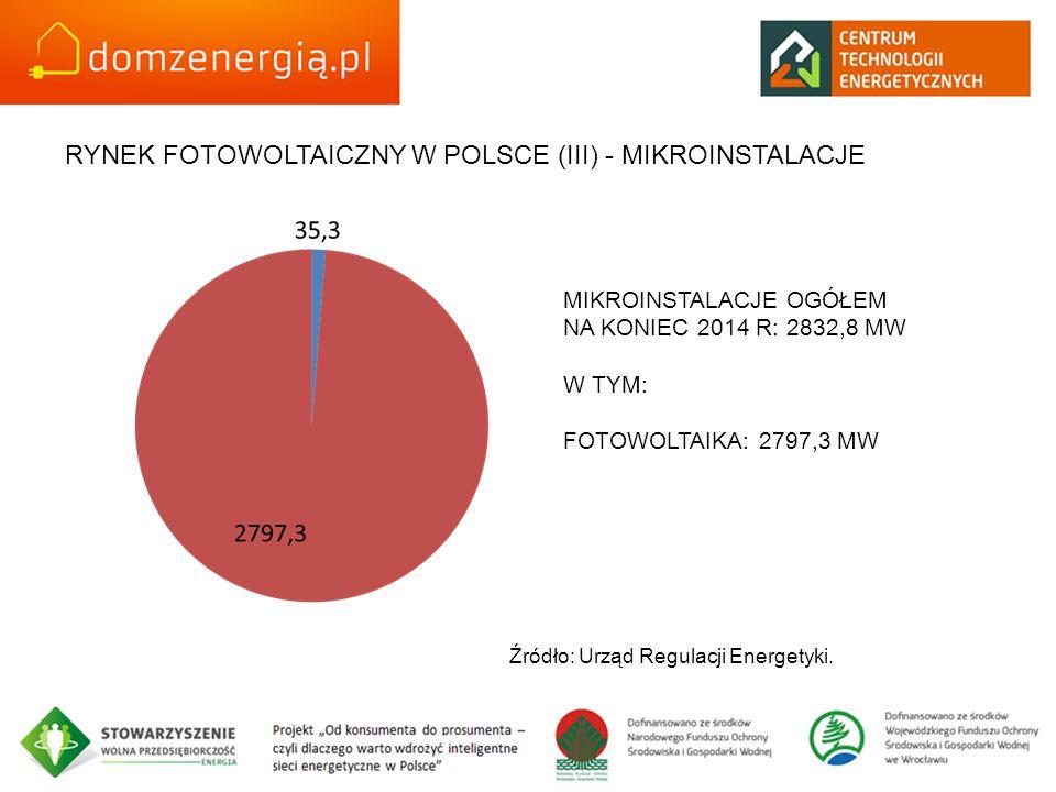 RYNEK FOTOWOLTAICZNY W POLSCE (III) - MIKROINSTALACJE MIKROINSTALACJE OGÓŁEM NA KONIEC 2014 R: 2832,8 MW W TYM: FOTOWOLTAIKA: 2797,3 MW Źródło: Urząd