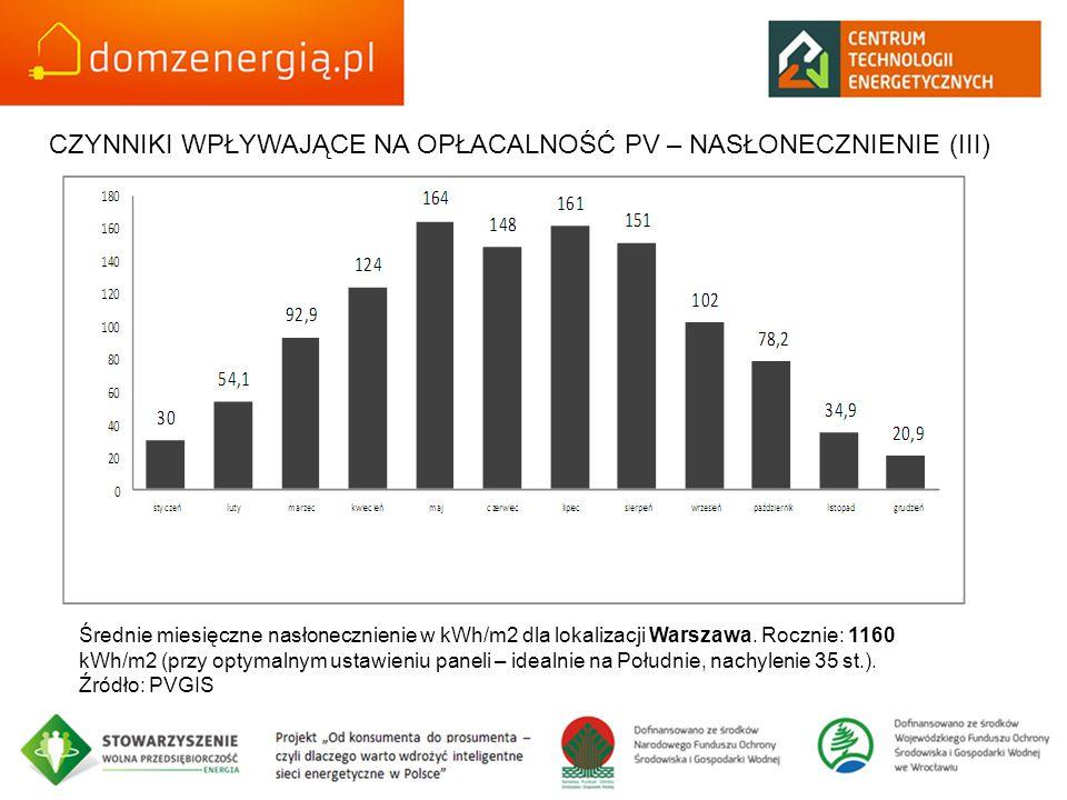 Średnie miesięczne nasłonecznienie w kWh/m2 dla lokalizacji Warszawa. Rocznie: 1160 kWh/m2 (przy optymalnym ustawieniu paneli – idealnie na Południe,