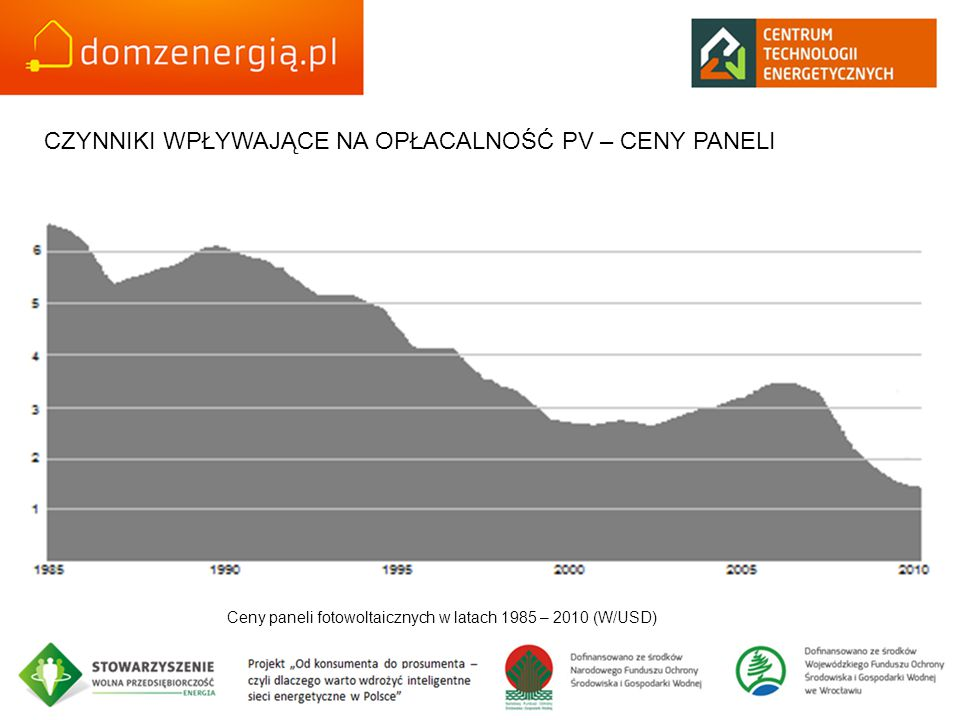Ceny paneli fotowoltaicznych w latach 1985 – 2010 (W/USD) CZYNNIKI WPŁYWAJĄCE NA OPŁACALNOŚĆ PV – CENY PANELI