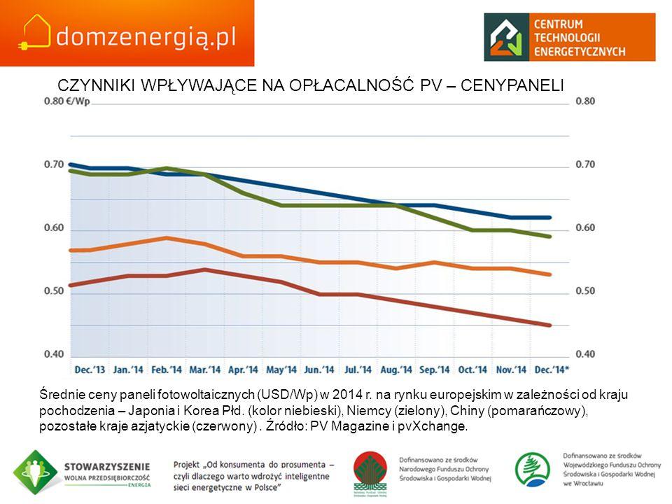 Średnie ceny paneli fotowoltaicznych (USD/Wp) w 2014 r. na rynku europejskim w zależności od kraju pochodzenia – Japonia i Korea Płd. (kolor niebieski