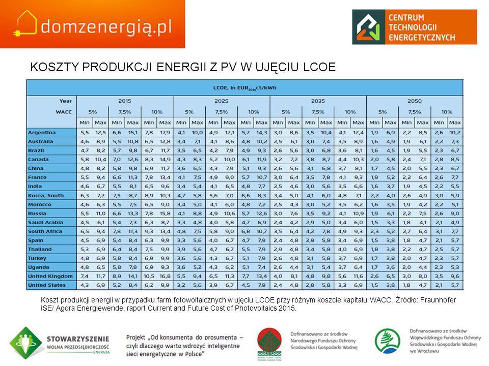 KOSZTY PRODUKCJI ENERGII Z PV W UJĘCIU LCOE Koszt produkcji energii w przypadku farm fotowoltaicznych w ujęciu LCOE przy różnym koszcie kapitału WACC.