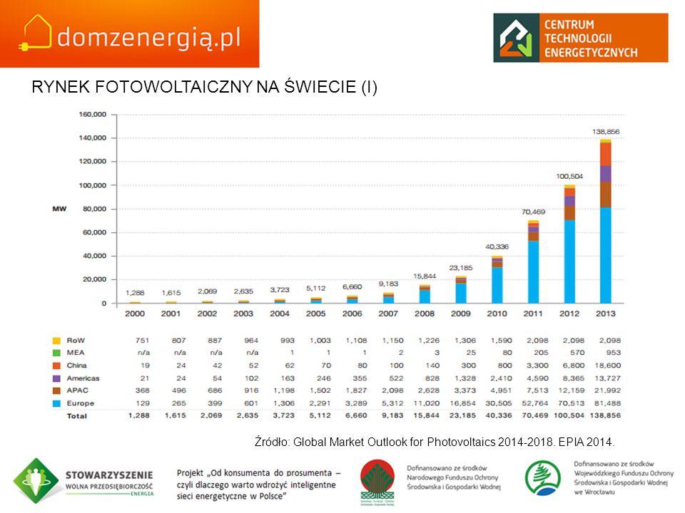 RYNEK FOTOWOLTAICZNY NA ŚWIECIE (I) Źródło: Global Market Outlook for Photovoltaics 2014-2018. EPIA 2014.