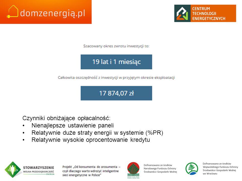 Czynniki obniżające opłacalność: Nienajlepsze ustawienie paneli Relatywnie duże straty energii w systemie (%PR) Relatywnie wysokie oprocentowanie kred