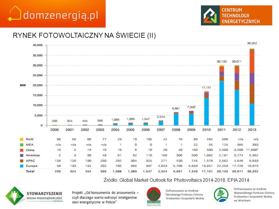RYNEK FOTOWOLTAICZNY NA ŚWIECIE (II) Źródło: Global Market Outlook for Photovoltaics 2014-2018. EPIA 2014.