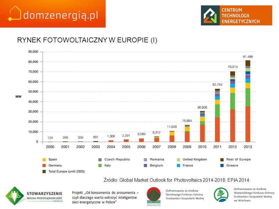 RYNEK FOTOWOLTAICZNY W EUROPIE (I) Źródło: Global Market Outlook for Photovoltaics 2014-2018. EPIA 2014.
