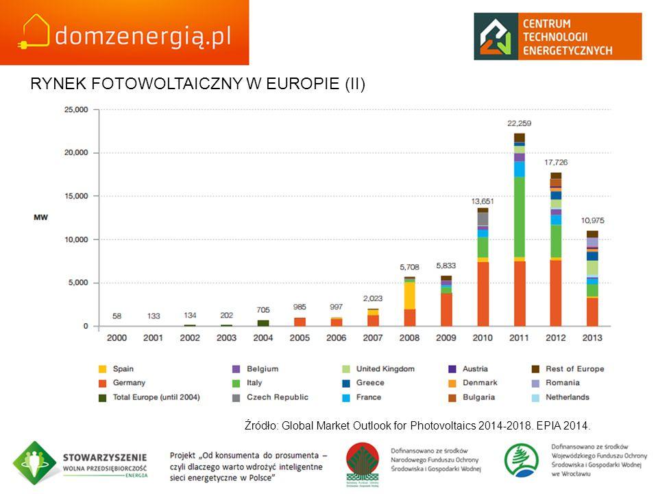 RYNEK FOTOWOLTAICZNY W EUROPIE (II) Źródło: Global Market Outlook for Photovoltaics 2014-2018. EPIA 2014.