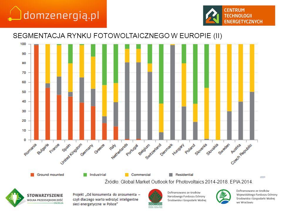 SEGMENTACJA RYNKU FOTOWOLTAICZNEGO W EUROPIE (II) Źródło: Global Market Outlook for Photovoltaics 2014-2018. EPIA 2014.