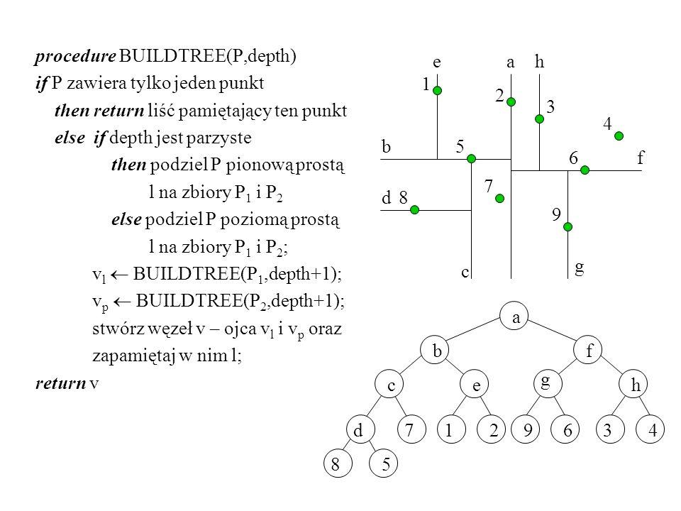 procedure BUILDTREE(P,depth) if P zawiera tylko jeden punkt then return liść pamiętający ten punkt else if depth jest parzyste then podziel P pionową