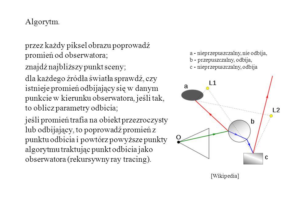 Algorytm. przez każdy piksel obrazu poprowadź promień od obserwatora; znajdź najbliższy punkt sceny; dla każdego źródła światła sprawdź, czy istnieje