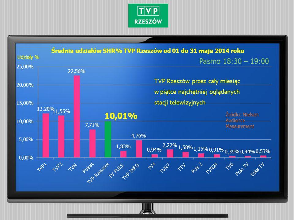 Średnia udziałów SHR% TVP Rzeszów od 01 do 31 maja 2014 roku Pasmo 18:30 – 19:00 Źródło: Nielsen Audience Measurement Udziały %