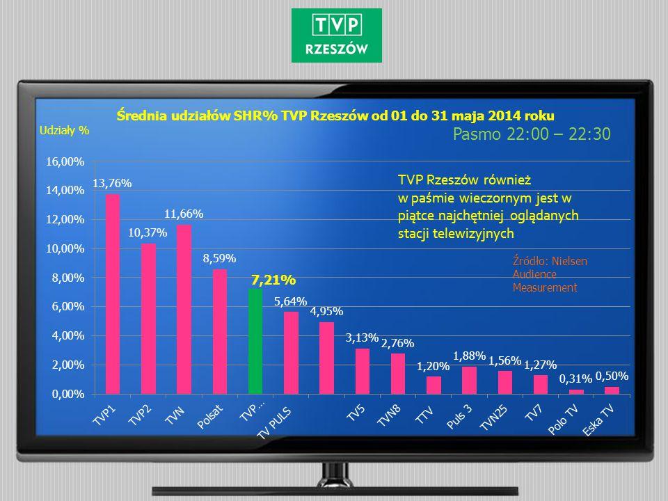 Średnia udziałów SHR% TVP Rzeszów od 01 do 31 maja 2014 roku Pasmo 22:00 – 22:30 Źródło: Nielsen Audience Measurement Udziały % TVP Rzeszów również w paśmie wieczornym jest w piątce najchętniej oglądanych stacji telewizyjnych