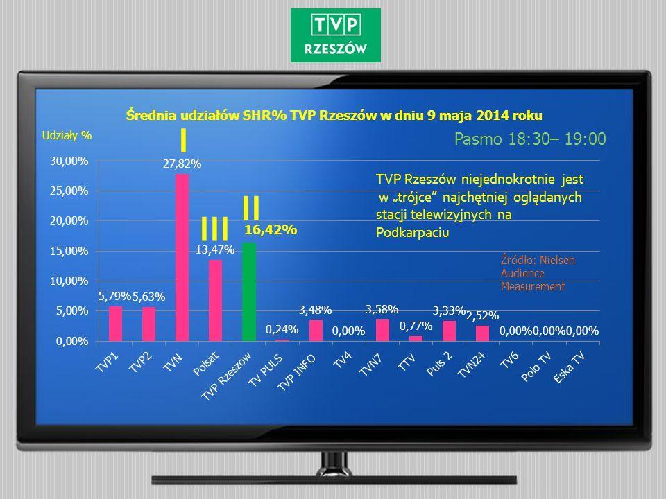 """Średnia udziałów SHR% TVP Rzeszów w dniu 9 maja 2014 roku Pasmo 18:30– 19:00 Udziały % TVP Rzeszów niejednokrotnie jest w """"trójce najchętniej oglądanych stacji telewizyjnych na Podkarpaciu I II III Źródło: Nielsen Audience Measurement"""