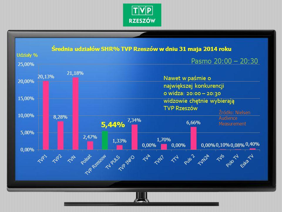 Średnia udziałów SHR% TVP Rzeszów w dniu 31 maja 2014 roku Pasmo 20:00 – 20:30 Udziały % Nawet w paśmie o największej konkurencji o widza: 20:00 – 20:30 widzowie chętnie wybierają TVP Rzeszów Źródło: Nielsen Audience Measurement