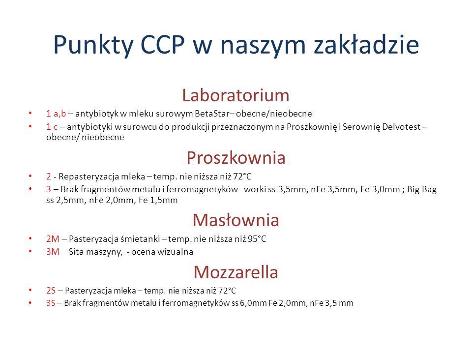 Punkty CCP w naszym zakładzie Laboratorium 1 a,b – antybiotyk w mleku surowym BetaStar– obecne/nieobecne 1 c – antybiotyki w surowcu do produkcji prze