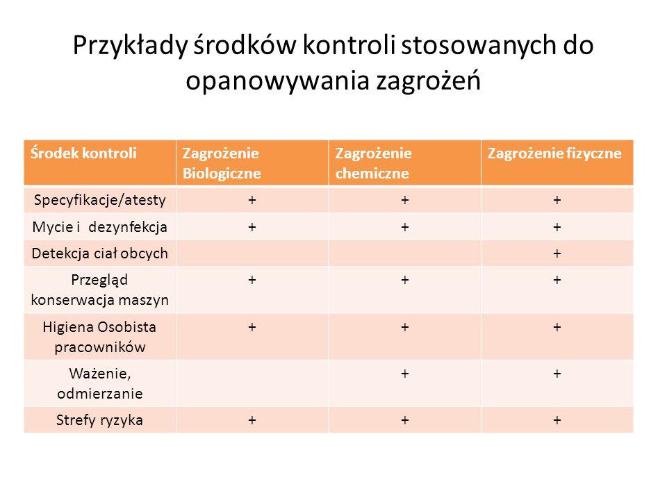 Przykłady środków kontroli stosowanych do opanowywania zagrożeń Środek kontroliZagrożenie Biologiczne Zagrożenie chemiczne Zagrożenie fizyczne Specyfi