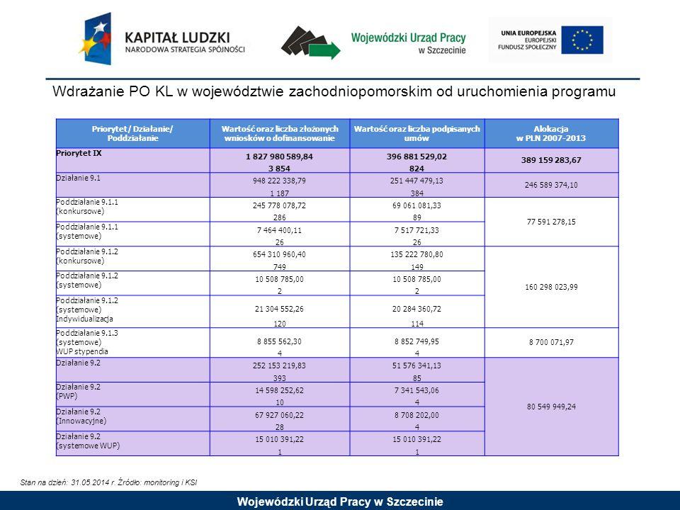 Wojewódzki Urząd Pracy w Szczecinie Wdrażanie PO KL w województwie zachodniopomorskim od uruchomienia programu Stan na dzień: 31.05.2014 r.