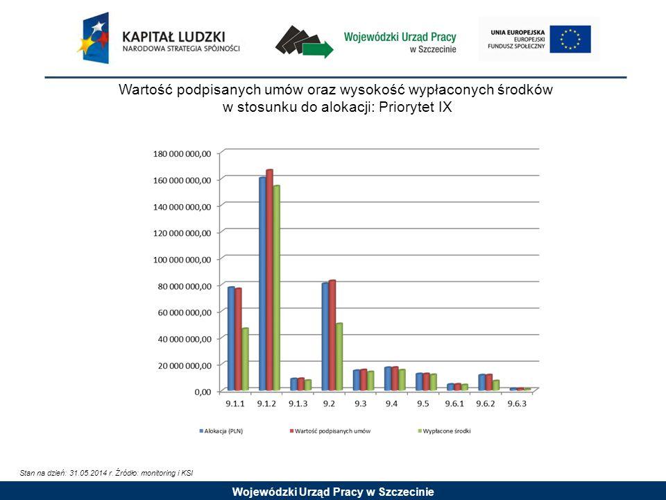 Wojewódzki Urząd Pracy w Szczecinie Wartość podpisanych umów oraz wysokość wypłaconych środków w stosunku do alokacji: Priorytet IX Stan na dzień: 31.05.2014 r.