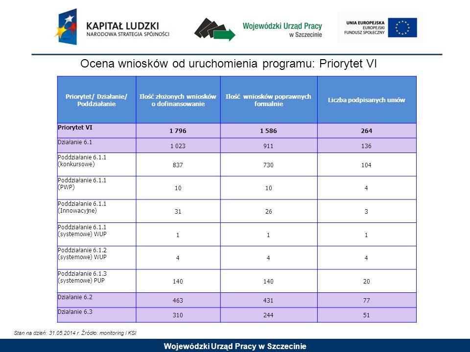 Wojewódzki Urząd Pracy w Szczecinie Ocena wniosków od uruchomienia programu: Priorytet VI Stan na dzień: 31.05.2014 r.