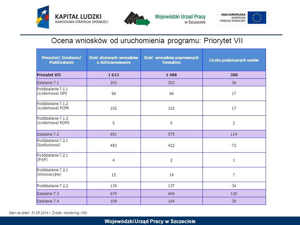 Wojewódzki Urząd Pracy w Szczecinie Ocena wniosków od uruchomienia programu: Priorytet VII Stan na dzień: 31.05.2014 r.