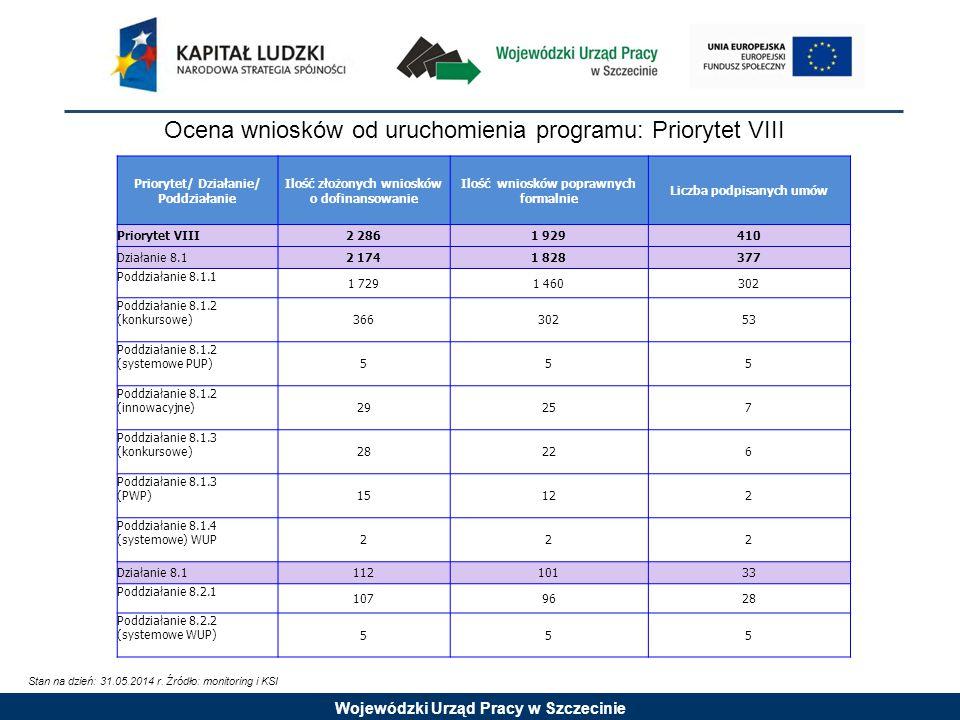 Wojewódzki Urząd Pracy w Szczecinie Ocena wniosków od uruchomienia programu: Priorytet VIII Stan na dzień: 31.05.2014 r.