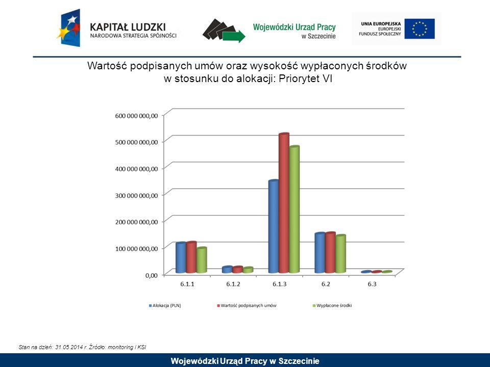Wojewódzki Urząd Pracy w Szczecinie Wartość podpisanych umów oraz wysokość wypłaconych środków w stosunku do alokacji: Priorytet VI Stan na dzień: 31.05.2014 r.