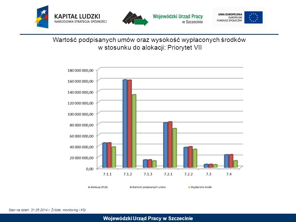 Wojewódzki Urząd Pracy w Szczecinie Wartość podpisanych umów oraz wysokość wypłaconych środków w stosunku do alokacji: Priorytet VII Stan na dzień: 31.05.2014 r.