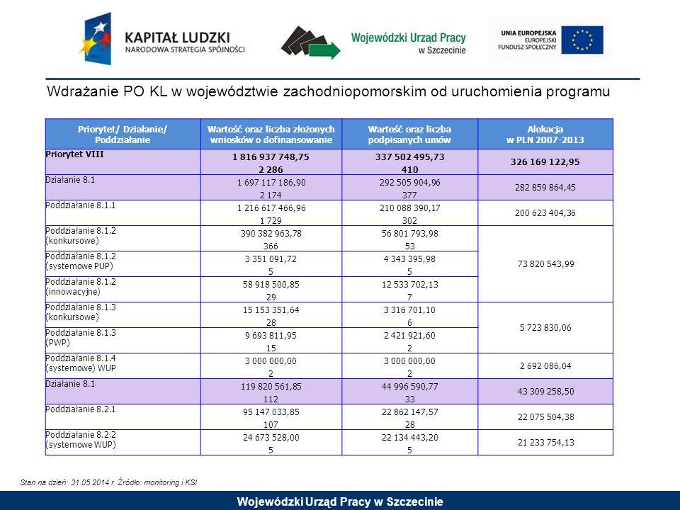 Wojewódzki Urząd Pracy w Szczecinie Wartość podpisanych umów oraz wysokość wypłaconych środków w stosunku do alokacji: Priorytet VIII Stan na dzień: 31.05.2014 r.