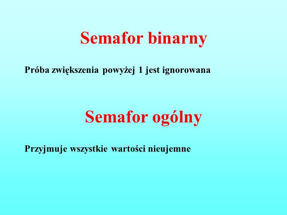 Semafor binarny Próba zwiększenia powyżej 1 jest ignorowana Semafor ogólny Przyjmuje wszystkie wartości nieujemne