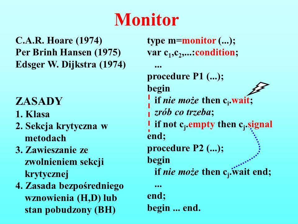 Monitor C.A.R. Hoare (1974) Per Brinh Hansen (1975) Edsger W. Dijkstra (1974) ZASADY 1. Klasa 2. Sekcja krytyczna w metodach 3. Zawieszanie ze zwolnie