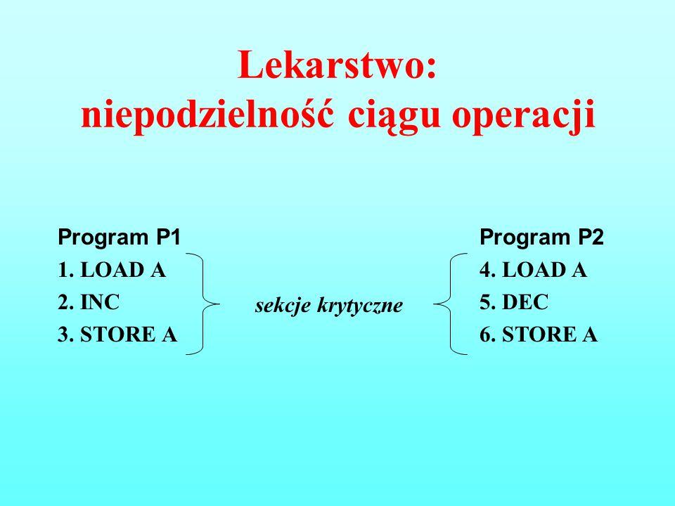 Lekarstwo: niepodzielność ciągu operacji Program P1 1. LOAD A 2. INC 3. STORE A Program P2 4. LOAD A 5. DEC 6. STORE A sekcje krytyczne