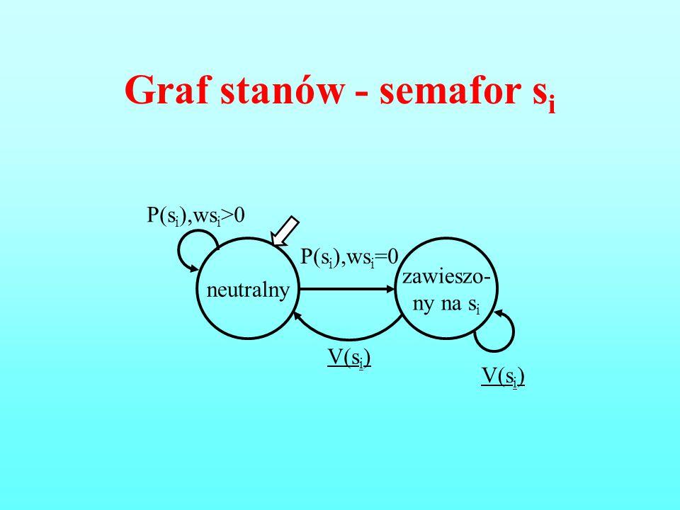 Graf stanów - semafor s i neutralny zawieszo- ny na s i P(s i ),ws i =0 P(s i ),ws i >0 V(s i )