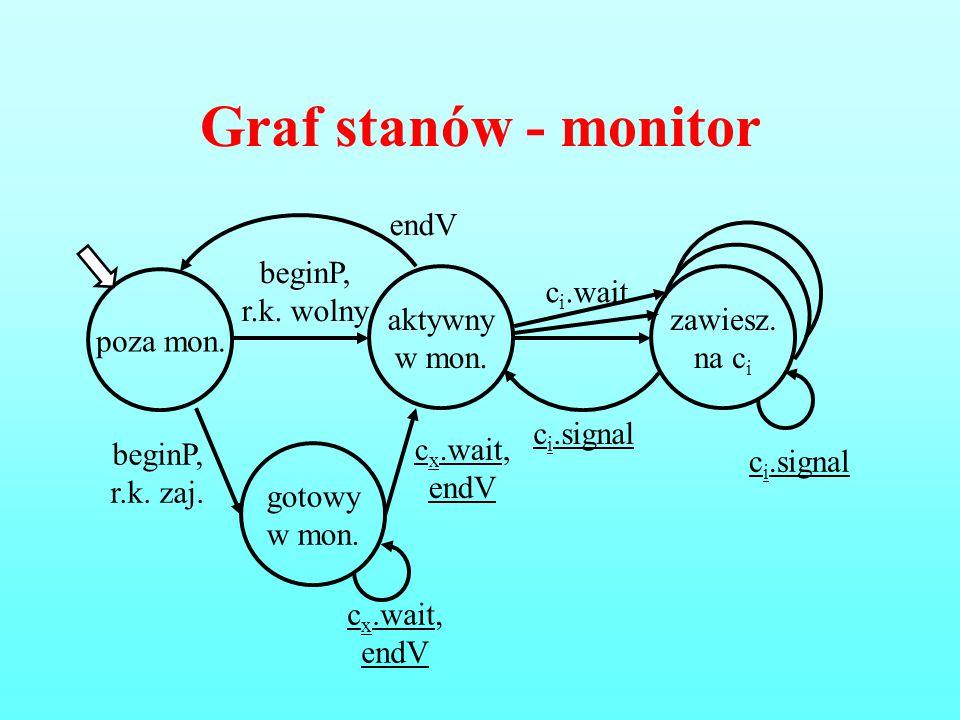 Graf stanów - monitor poza mon. aktywny w mon. beginP, r.k. wolny c i.signal gotowy w mon. beginP, r.k. zaj. zawiesz. na c i c i.wait c x.wait, endV c