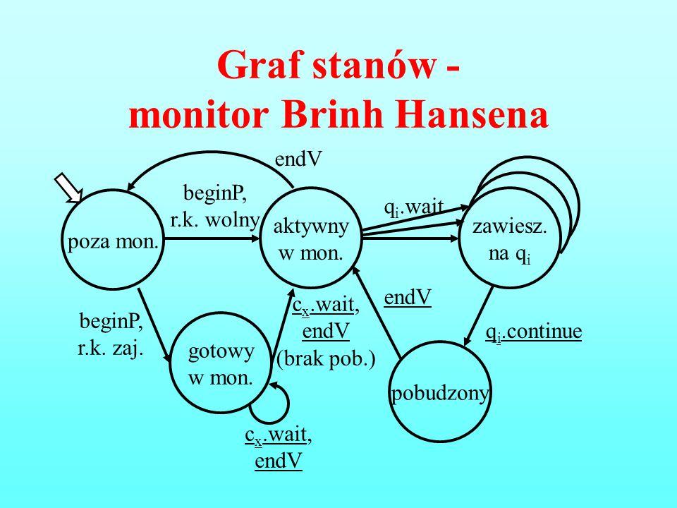 Graf stanów - monitor Brinh Hansena poza mon. aktywny w mon. beginP, r.k. wolny gotowy w mon. beginP, r.k. zaj. zawiesz. na q i q i.wait c x.wait, end