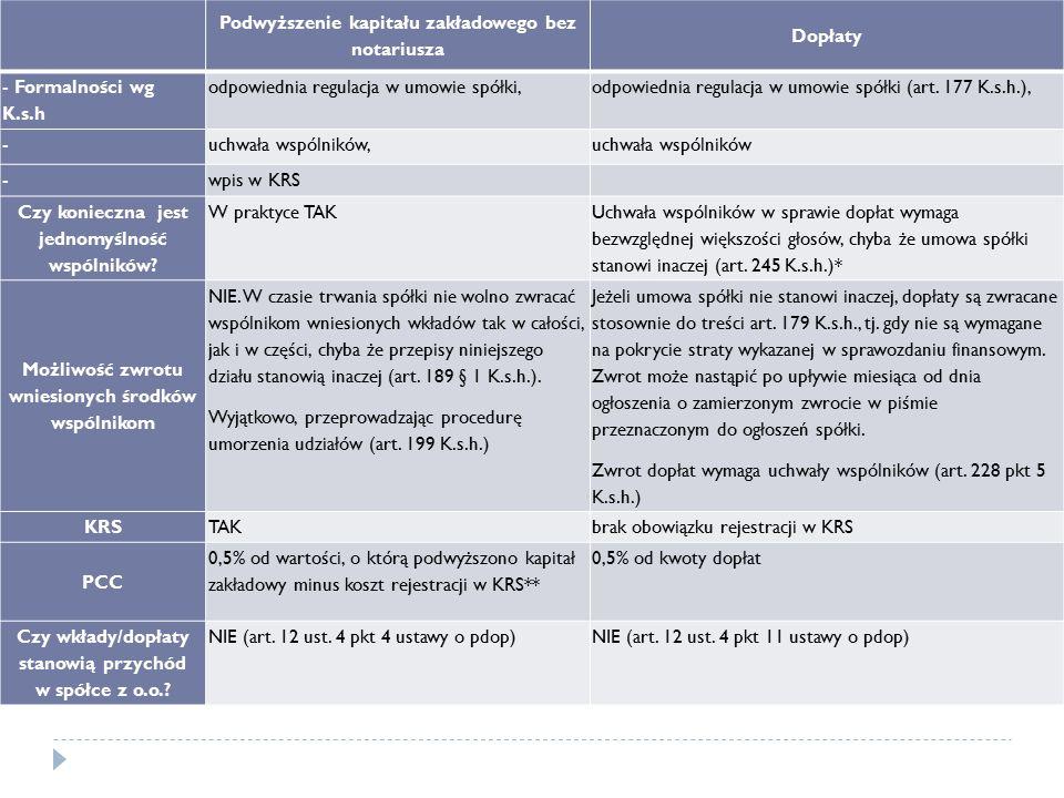 Podwyższenie kapitału zakładowego bez notariusza Dopłaty - Formalności wg K.s.h odpowiednia regulacja w umowie spółki,odpowiednia regulacja w umowie s