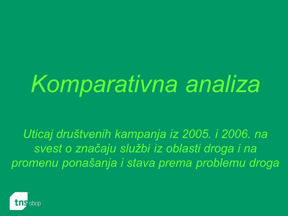 Komparativna analiza Uticaj društvenih kampanja iz 2005.