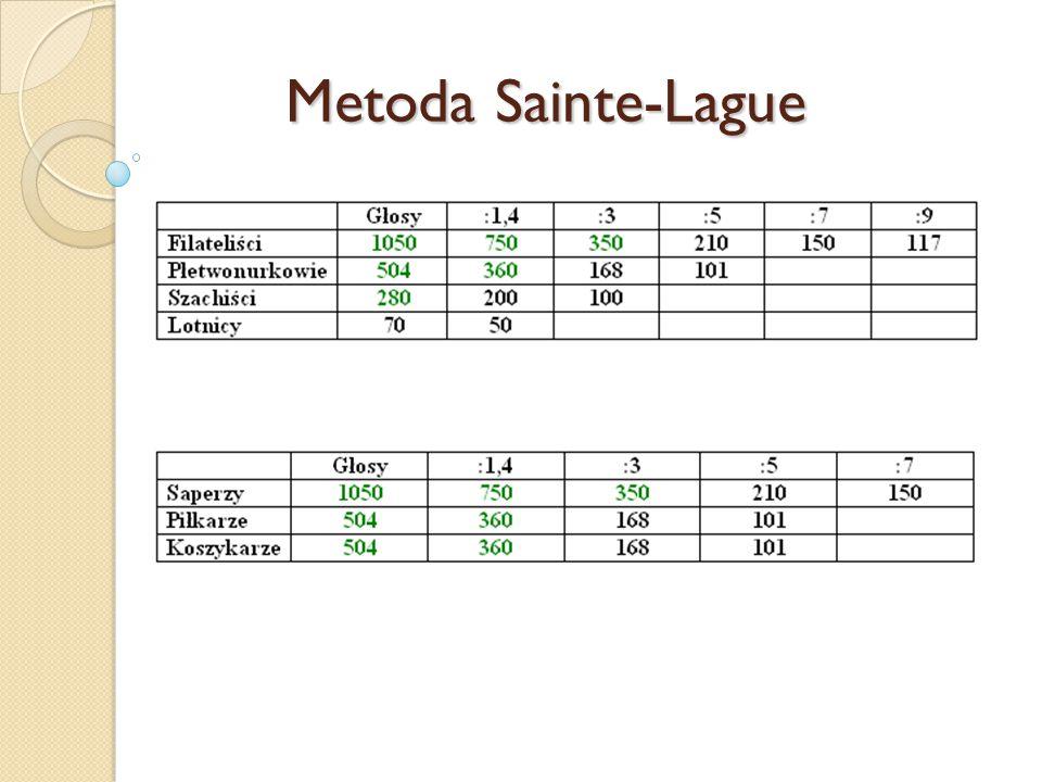 Metoda Sainte-Lague