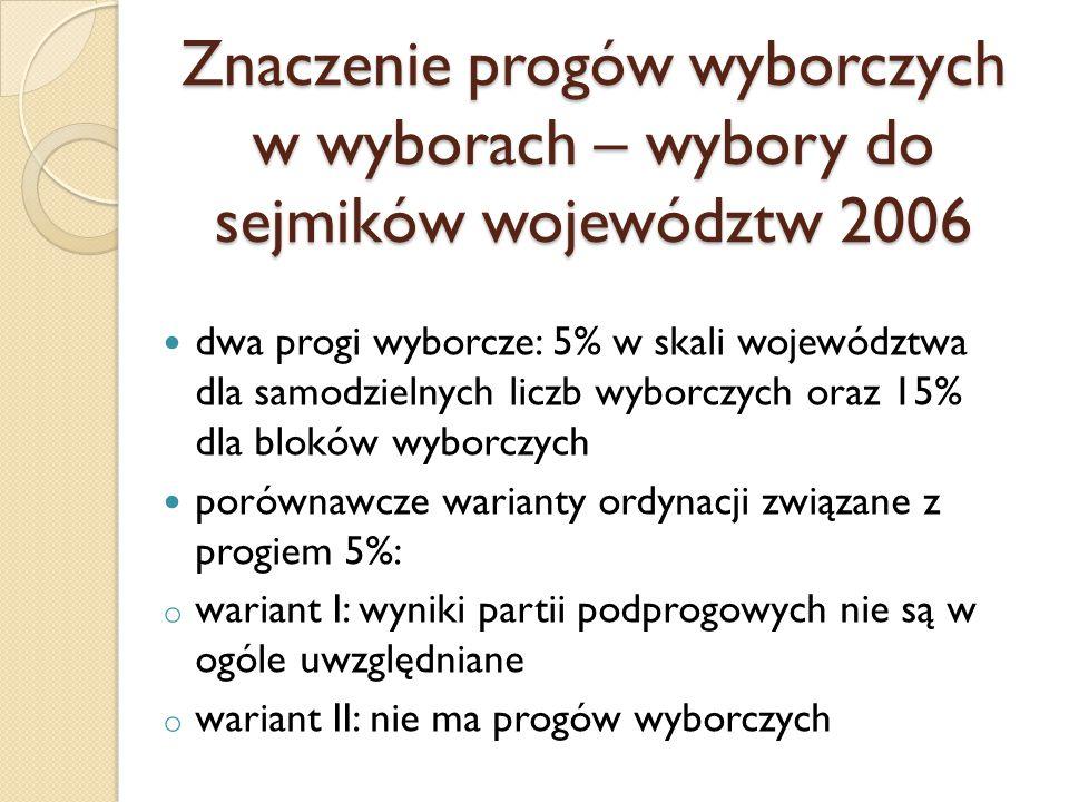 Znaczenie progów wyborczych w wyborach – wybory do sejmików województw 2006 dwa progi wyborcze: 5% w skali województwa dla samodzielnych liczb wyborcz