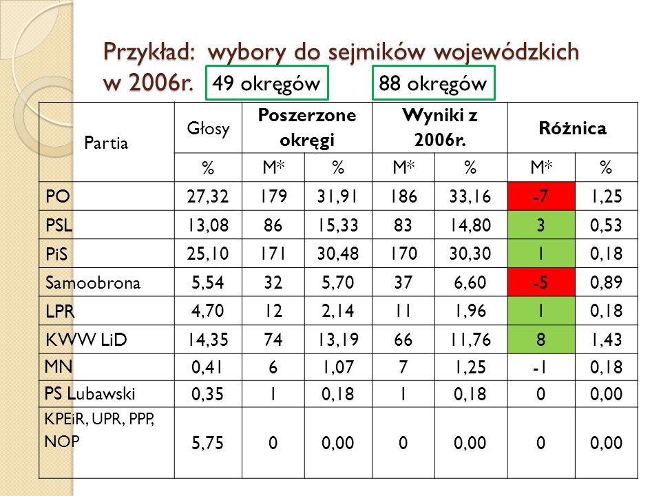Przykład: wybory do sejmików wojewódzkich w 2006r. Partia Głosy Poszerzone okręgi Wyniki z 2006r. Różnica % M*% % % PO 27,3217931,9118633,16-71,25 PSL