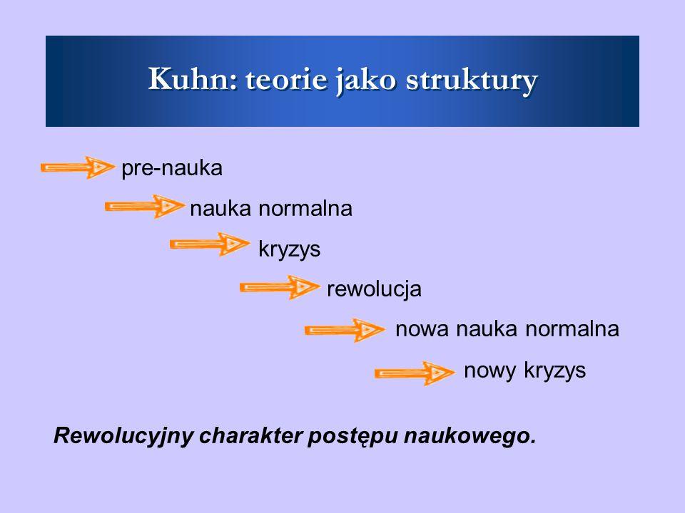 Kuhn: teorie jako struktury pre-nauka nauka normalna kryzys rewolucja nowa nauka normalna nowy kryzys Rewolucyjny charakter postępu naukowego.
